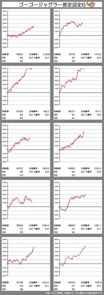 2 グラフ ジャグラー ゴーゴー ゴーゴージャグラー 全設定シミュレーター・グラフ・データ解析【設定6